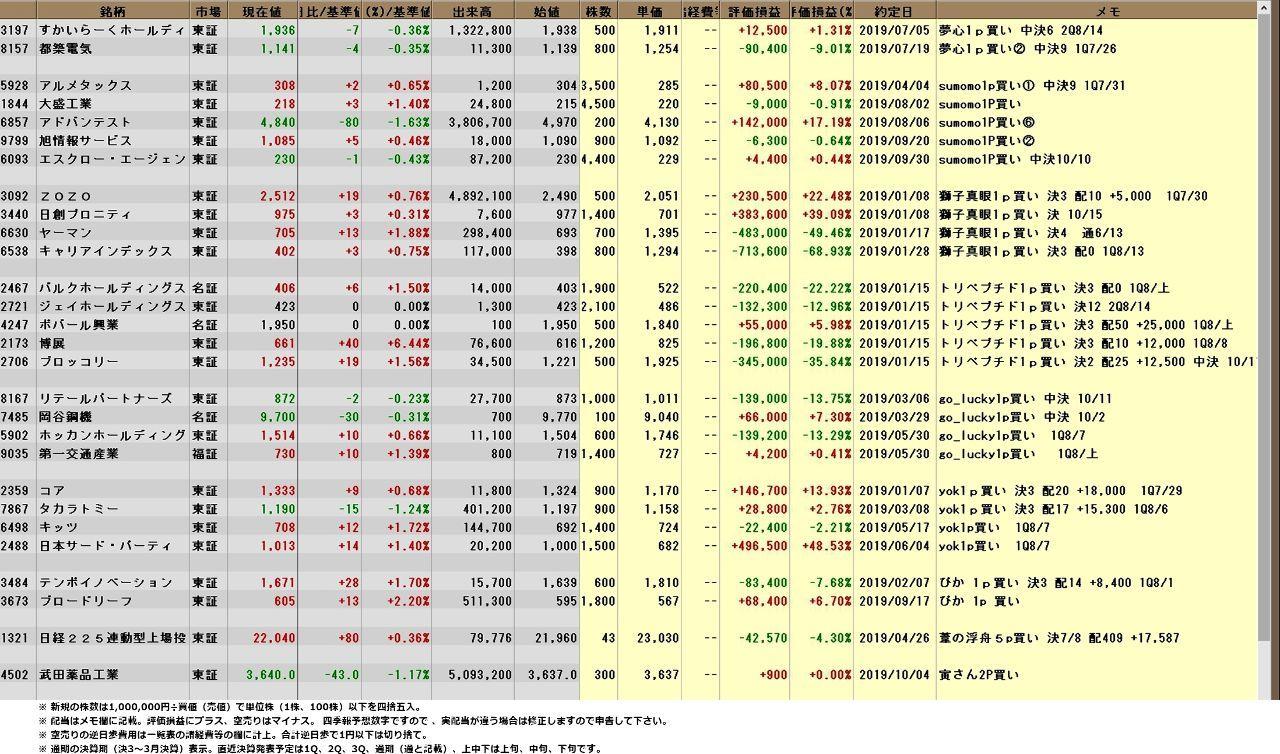 究極の株式投資(究株) 10/05【究株2019 年間パフォーマンスレース】 究極の皆さん、今日は。 日経225は75日移動