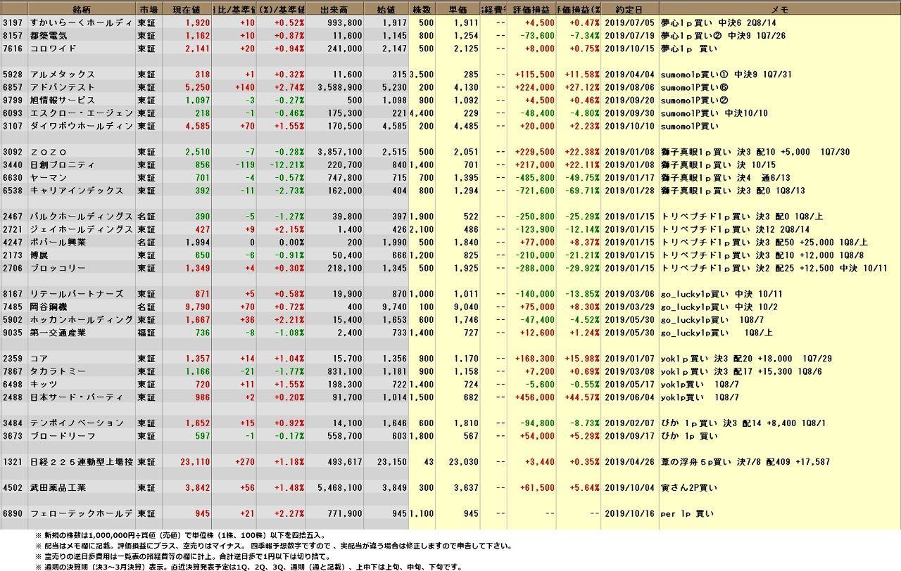 究極の株式投資(究株) 10/16【究株2019 年間パフォーマンスレース】 究極の皆さん、今晩は。 何やら急に市場のムード