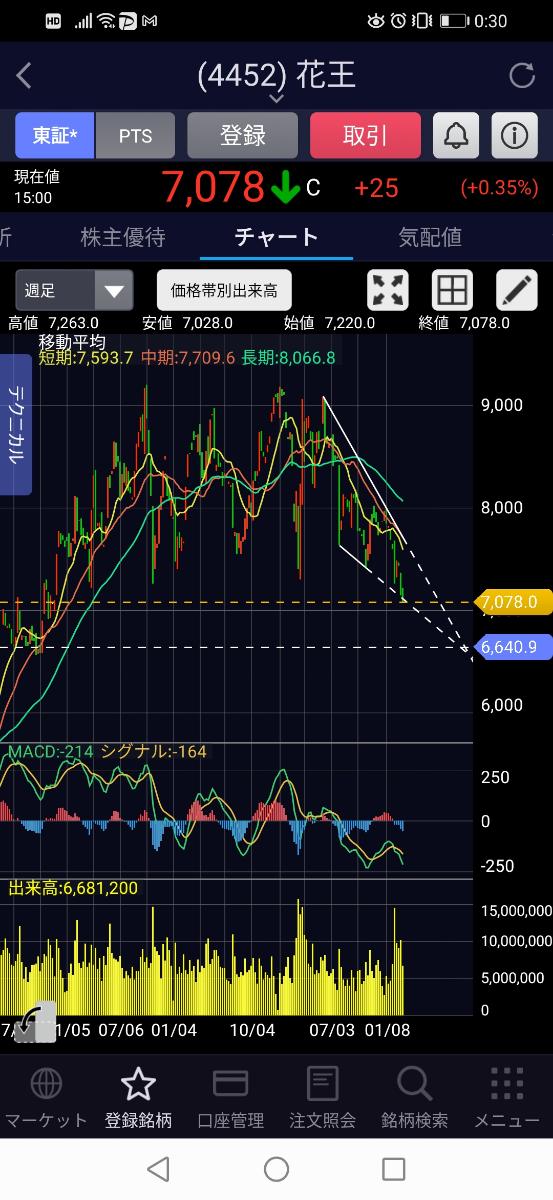 4452 - 花王(株) 先週より買い残増えて100万株。取り敢えず6600円を目指そう。