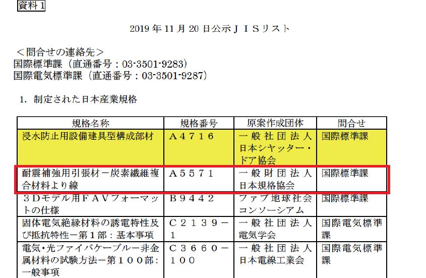 3580 - 小松マテーレ(株) これで、増産ですね^^         .