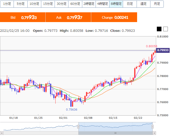 Stairway to Heaven By the way, what do you think about AUD/USD recent