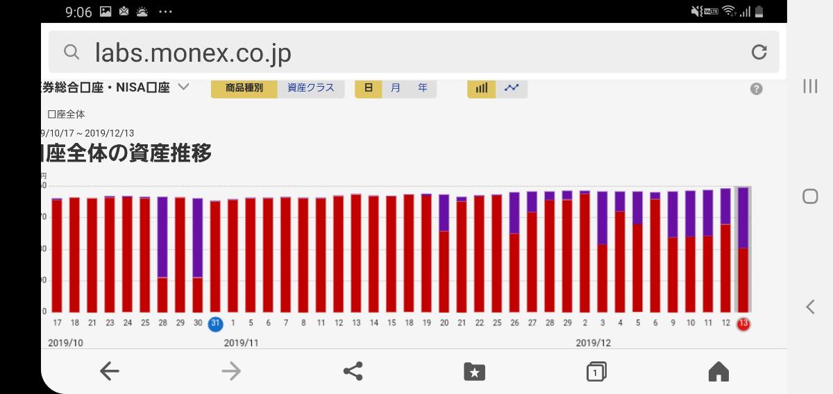 6758 - ソニー(株) へっぴり腰