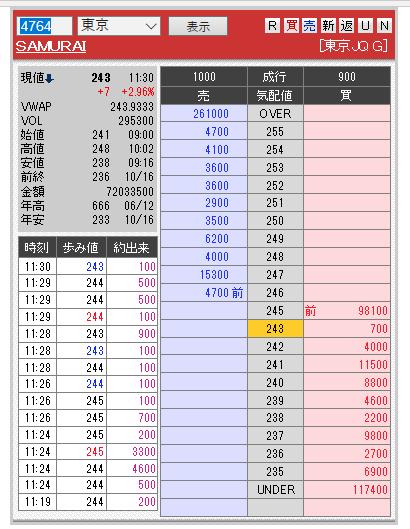 4764 - SAMURAI&J PARTNERS(株) 悪質な店板だね 通報にご協力をwww