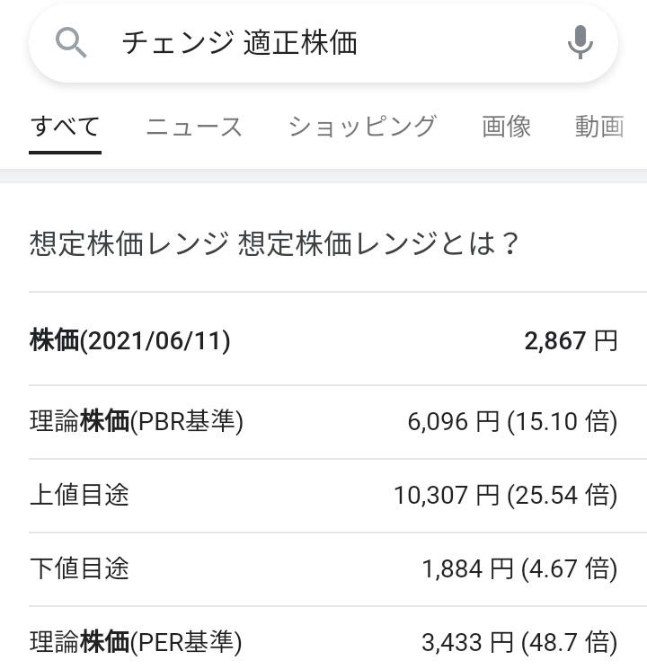 3962 - (株)チェンジ 理論株価(PBR基準)6,096 円 (15.10 倍)