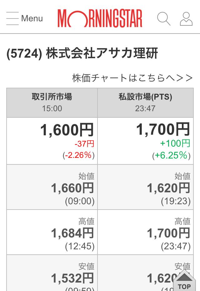 5724 - (株)アサカ理研 NYダウ  220🔺 明日は  地合いいいぞ  ptSも100🔺