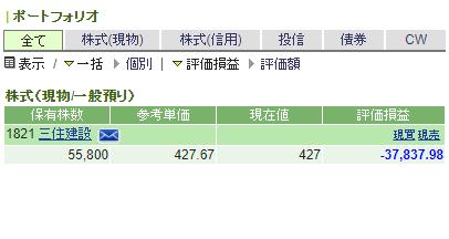 1821 - 三井住友建設(株) 社長や取締役が、俺の持ち株より少ないってどういうことだ? 愛社精神が足りない。