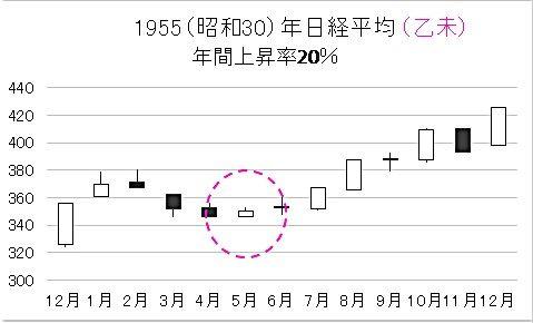 8301 - 日本銀行 東洋気学、人も景気も運勢60年周期説。60年前日経平均と、