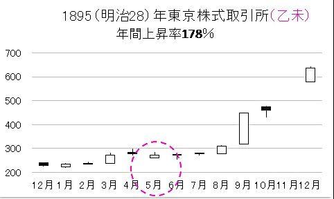 8301 - 日本銀行 120年前東京株。これより、NK225年内22000~24000と予想。