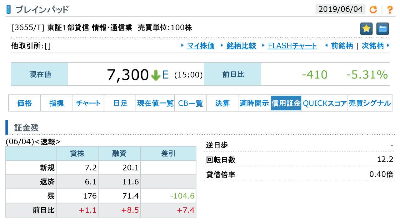 3655 - (株)ブレインパッド 今日の速報値では、売り残は少し増え、買い残はそれ以上に増えている。