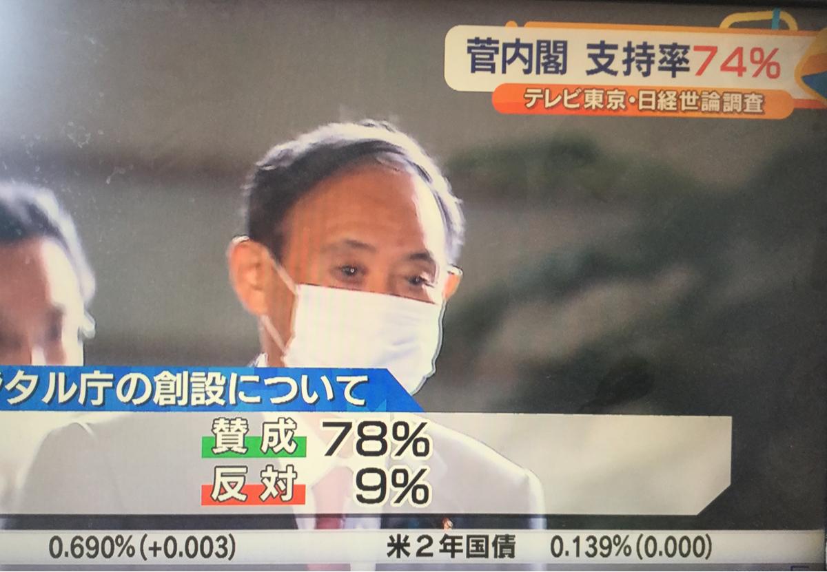 9758 - ジャパンシステム(株) デジタル庁    国民の78%が賛成  菅内閣支持率  74%