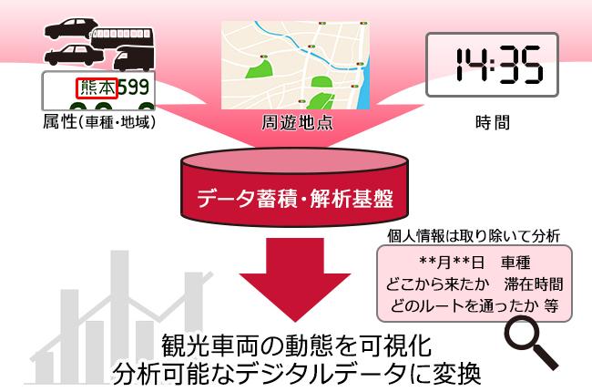9758 - ジャパンシステム(株) 車両動態解析ソリューションの概要  カメラで読み取った車両ナンバー情報から車両動態を可視化し、多角的