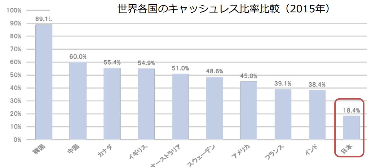6703 - OKI       日本のキャッシュレスが、中国並になれば....    現在のATM の 66%は不要にな