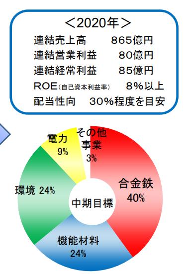 5563 - 新日本電工(株) 合金鉄はまず無理だし市況の問題なので諦めもつくんだが、他はどうなんだろうな?という思いがある 届くの