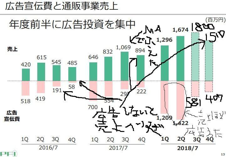 フーズ 掲示板 ファーマ 株価