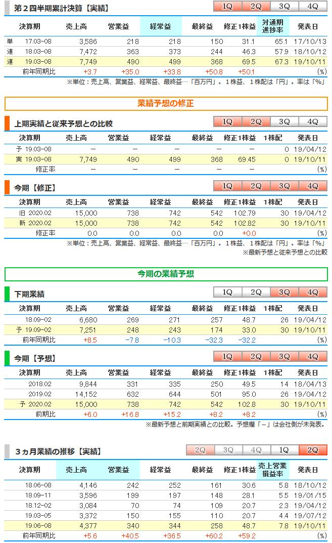 6086 - シンメンテホールディングス(株) ●シンメンテ、上期経常が34%増益で着地・6-8月期も37%増益  シンメンテホールディングス &l