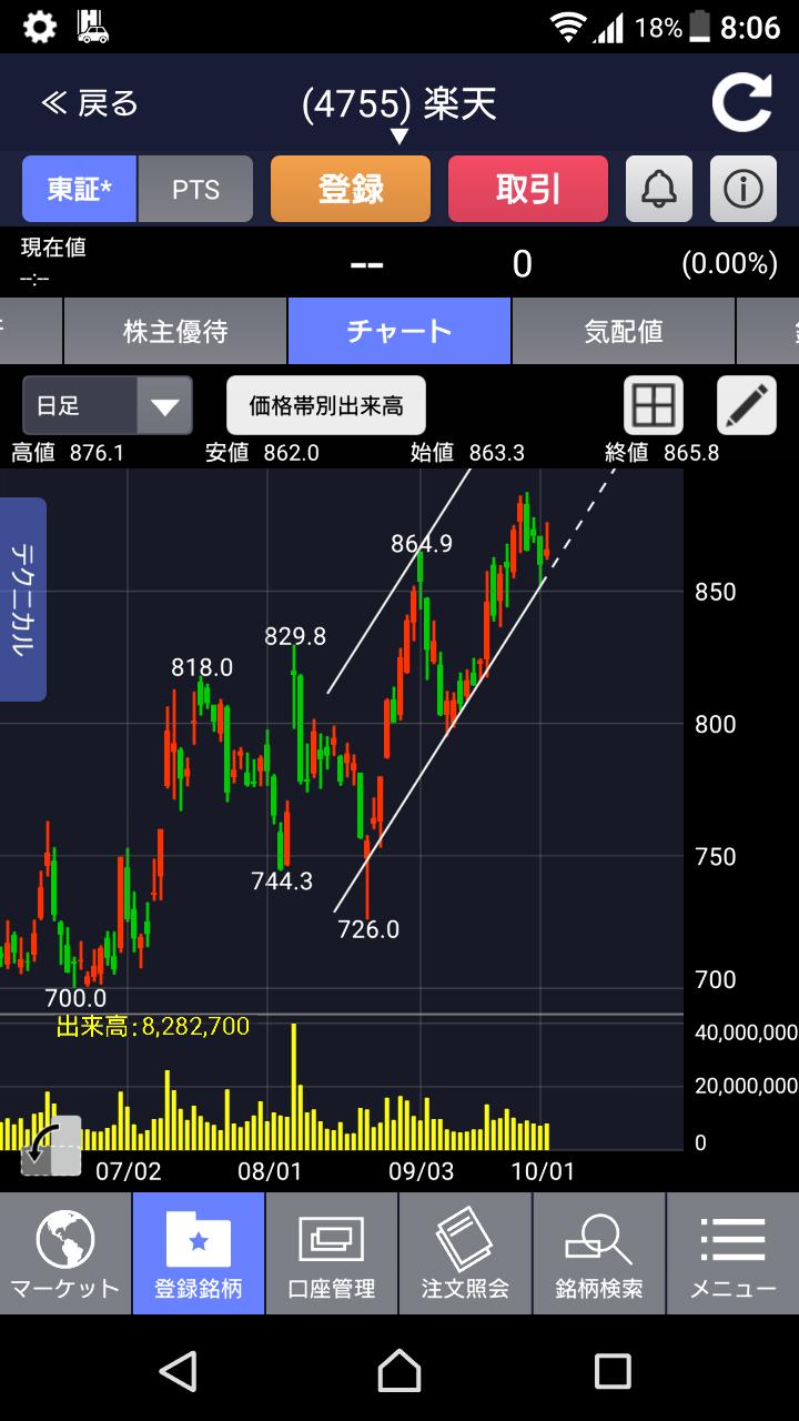 4755 - 楽天(株) どんなIRにも勝る西村さんの売り予想。 ありがたや~ 寄りが安かったら買いたいです。