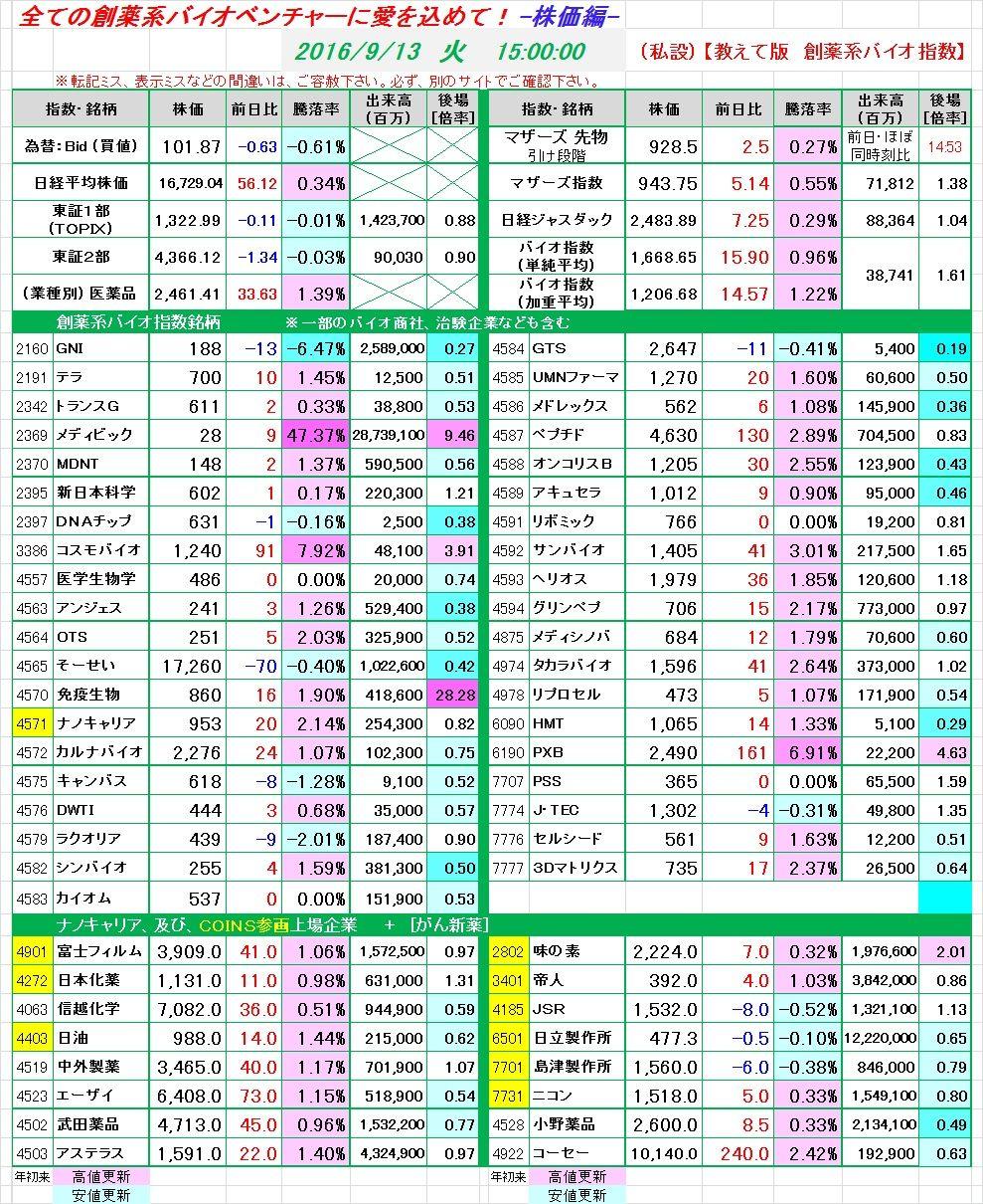 4571 - ナノキャリア(株) 昨日の【バイオ銘柄、終値データ】