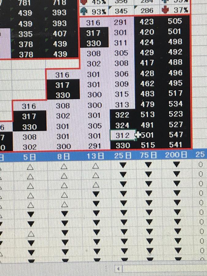 4571 - ナノキャリア(株) 7/4ナノキャリア波動観測!  明日の終値330で明日から、このまま横でも月曜から25日移動平均線が