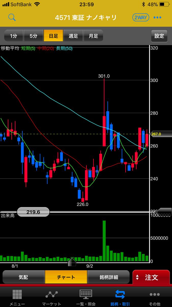 4571 - ナノキャリア(株) 50日線の上に、株価が2営業日以上踏みとどまったのは4月17日以来