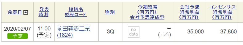 1824 - 前田建設工業(株) え、そうなんですか? SBIでは11時となっております。 予定変更でしょうかね。 ありがとうございま