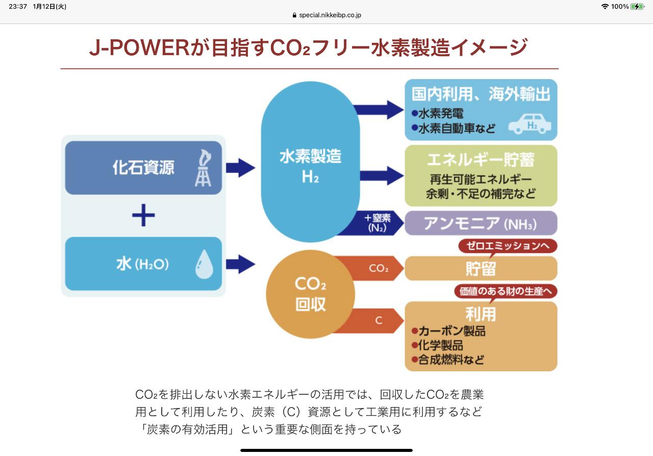 9513 - J-POWER もしかしたらJーPOWERは市場的に水素銘柄になってるかも 2000円で売ろうと思ったけど水素銘柄だ