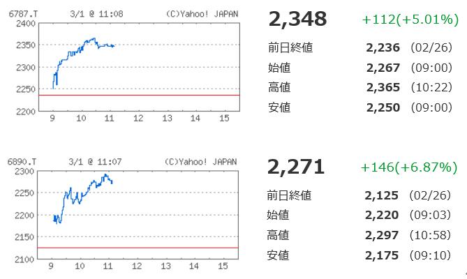 6787 - (株)メイコー 今日のフェローテックは金曜の下げ分を上回る上昇です(^^♪ メイコーとの抜きつ抜かれつのデットヒート