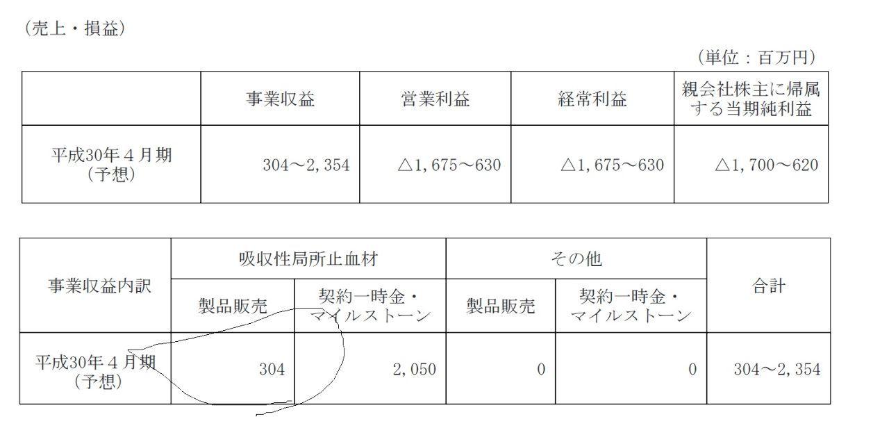 7777 - (株)スリー・ディー・マトリックス 単純な話で2017年6月14日の短信に書いてあるよ。 製品売上予想が304百万円で売上原価が134万
