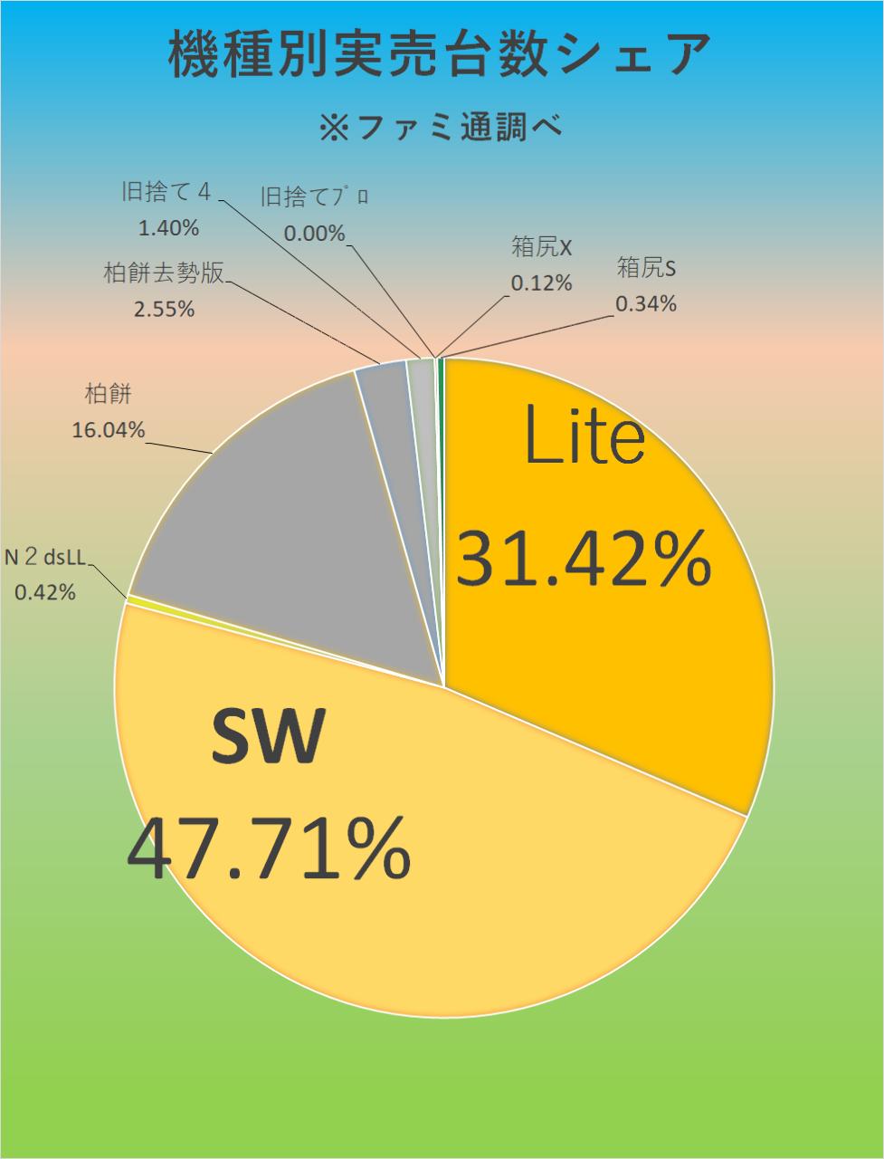 7974 - 任天堂(株) 【 最新ファミ通実売結果に見る、今期1QのSWシリーズ実売現状 】  今年4/18累計:32万539