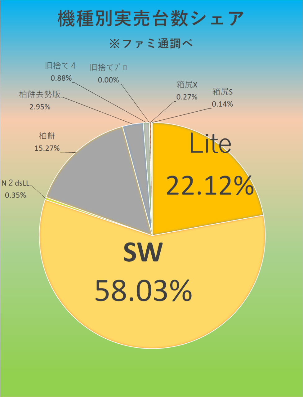 7974 - 任天堂(株) 【 最新ファミ通実売結果に見る、今期1QのSWシリーズ実売現状 】  今年03/29-5/09累計: