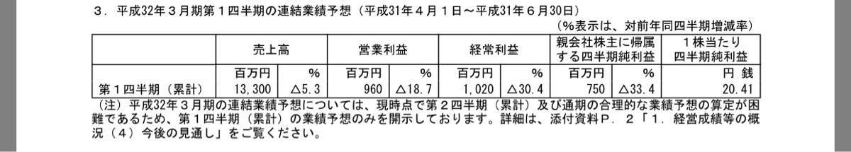 6999 - KOA(株) 終わったよ!第1四半期の予想は大きく減収減益の見通しだ!KOAを信じていたオレは本当にバカだ!