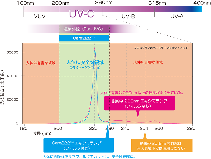 牛飼いたちの花畑 東芝のこの図、これを見れば今販売されてる他社製UVC222エキシマランプがわずかに出ている有害波長が
