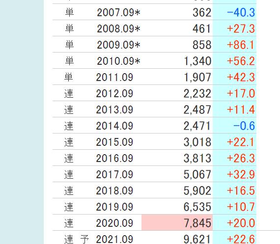 6050 - イー・ガーディアン(株) EGで無敗のワイは先月もここで20万稼ぎました(スクショ貼る?)がまたまた買い直し中です。 機関に乗