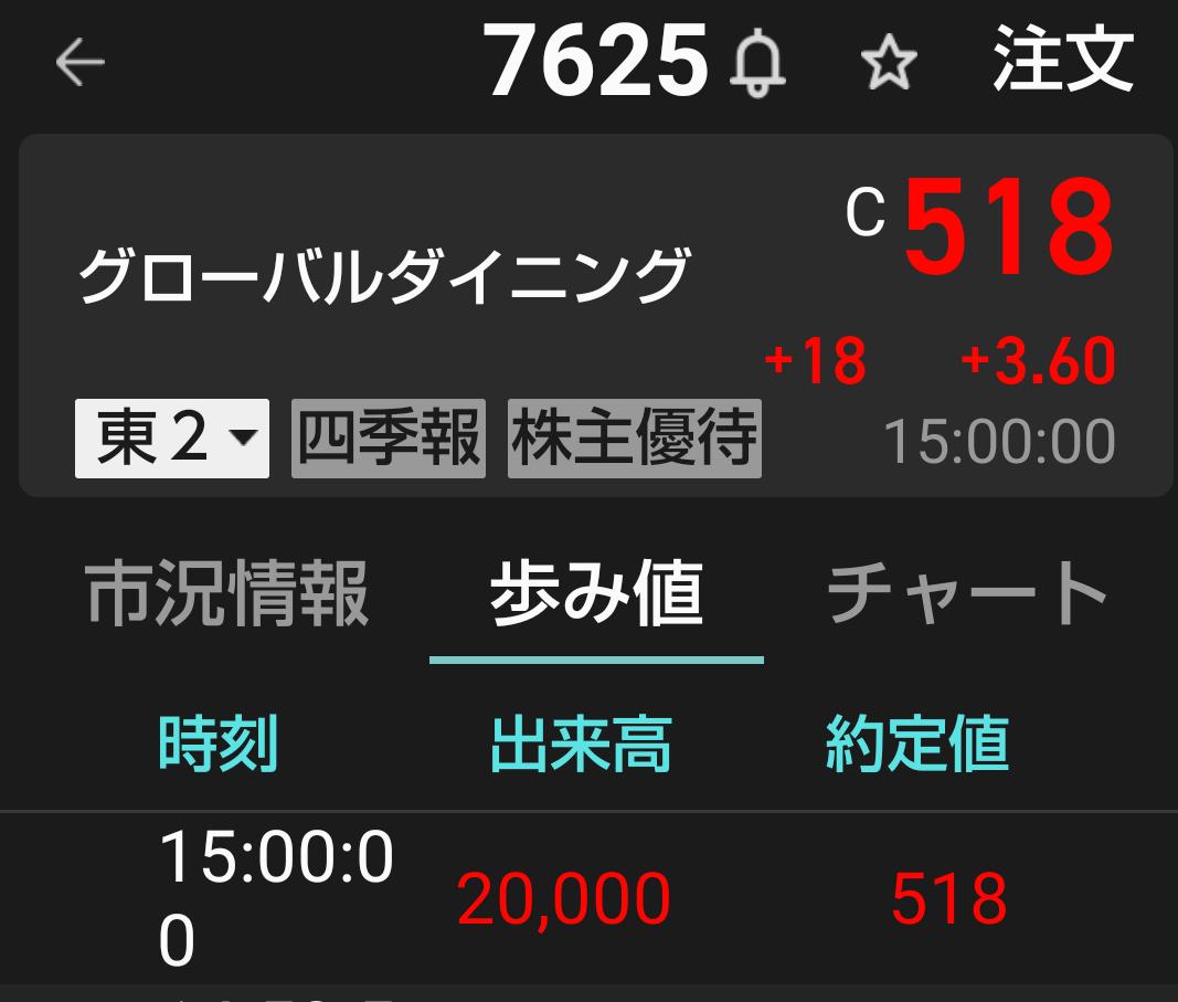 7625 - (株)グローバルダイニング 引け買い気になる。