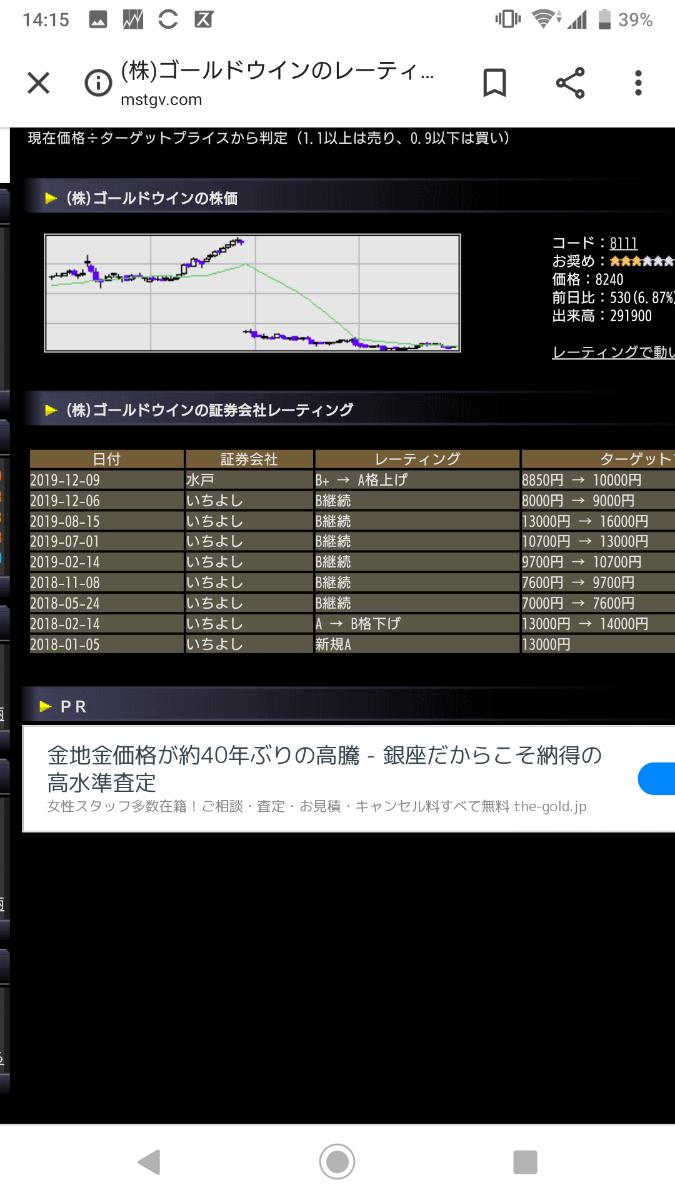 8111 - (株)ゴールドウイン いちよし証券も目標株価引き上げですか⤴️⤴️。mogwai