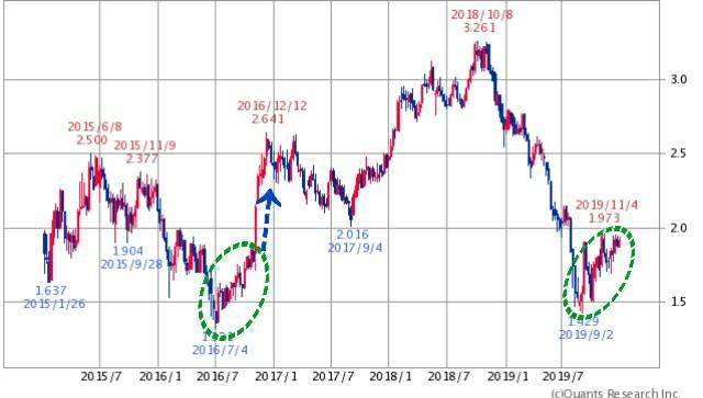 1365 - ダイワ 上場投信-日経平均レバレッジ 私の注目は米国の長期金利、波の重なりの後は、交互で違う波が出やすい、現在波の重なりが続いており、今後