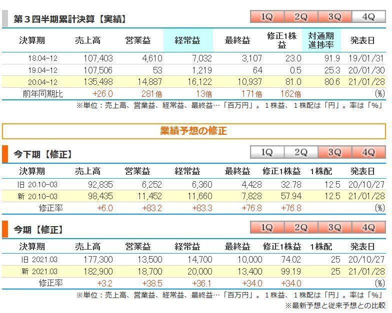 6967 - 新光電気工業(株) 急成長♪