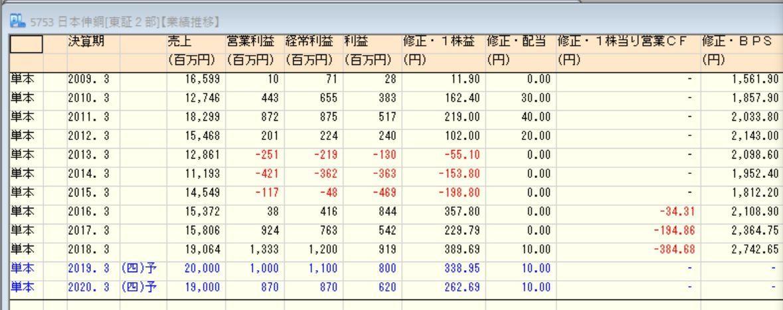 5753 - 日本伸銅(株) ※株主総会の日程が他社と被ってしまったため、せっかく株主提案を行ったのですが提案株主は総会を欠席しま