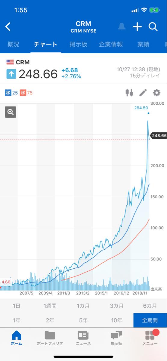 CRM - セールスフォース・ドットコム 全期間のグラフ見ると累乗のグラフ並みの伸び📈なのね。数ヶ月後にはさらに押し上げてる可能性が高そう。