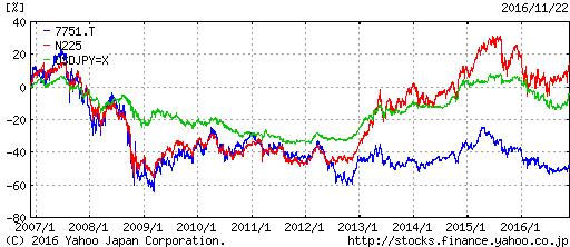 7751 - キヤノン(株) ものすげぇ10年定期預金。 ドル円定期にすら負けてる。
