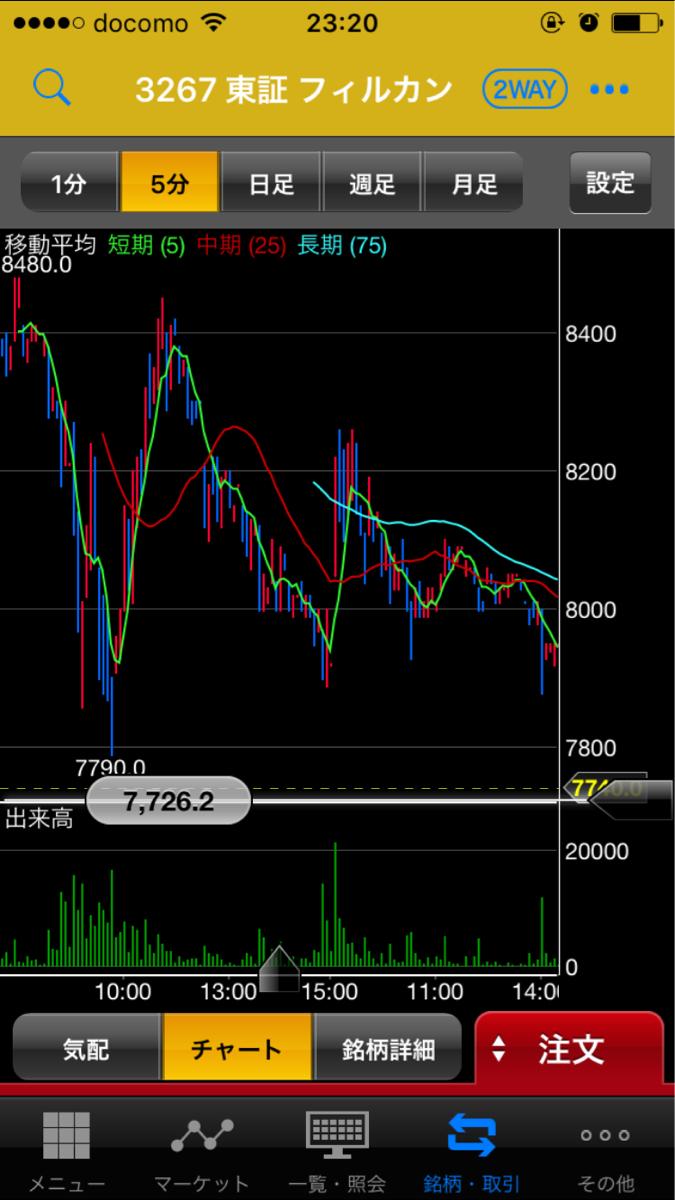 3267 - (株)フィル・カンパニー 今週全部陰線なのと2/28日以降ずっと上値切り下がり。今週のチャートも騙し上げでダラダラ下げるのは大