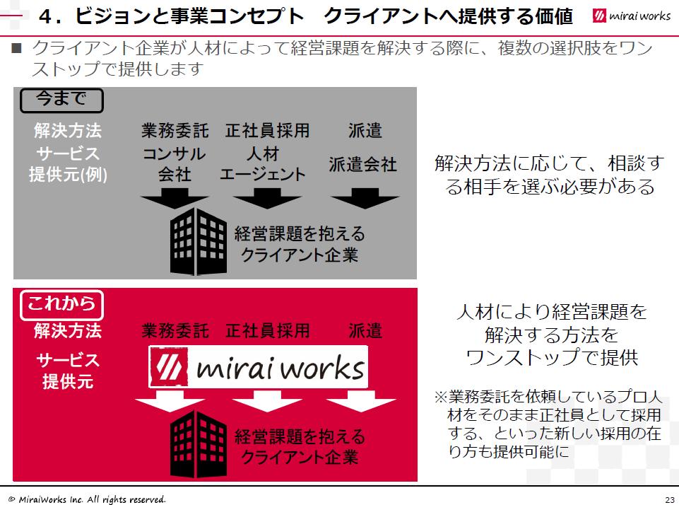6563 - (株)みらいワークス 目先の業績を細かく指摘するよりも、この壮大なビジネスモデルの展開に注目すべきでしょう。 「今まで」