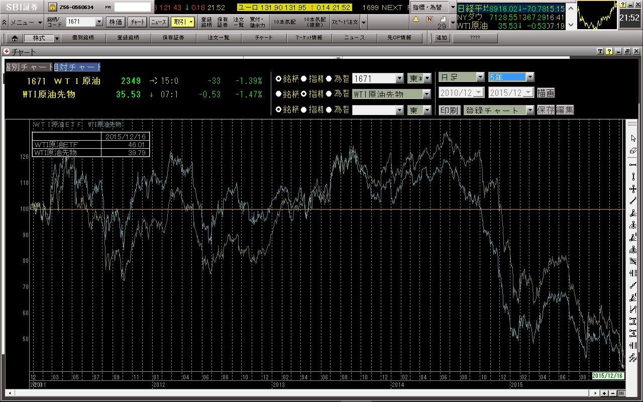 1671 - WTI原油価格連動型上場投信 念のため、ここのETFも出してみました。5年間で見ると、相対価格は、ETFのほうがWTIより高くなっ