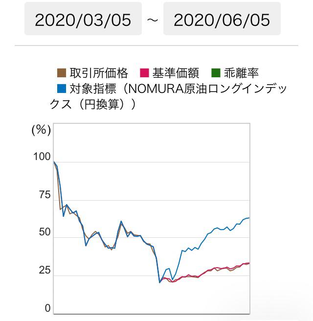 1671 - WTI原油価格連動型上場投信 ちなみにロール後は 対象指標から大きく 乖離してるんでw (画像は1699な) それを承知でガンガン