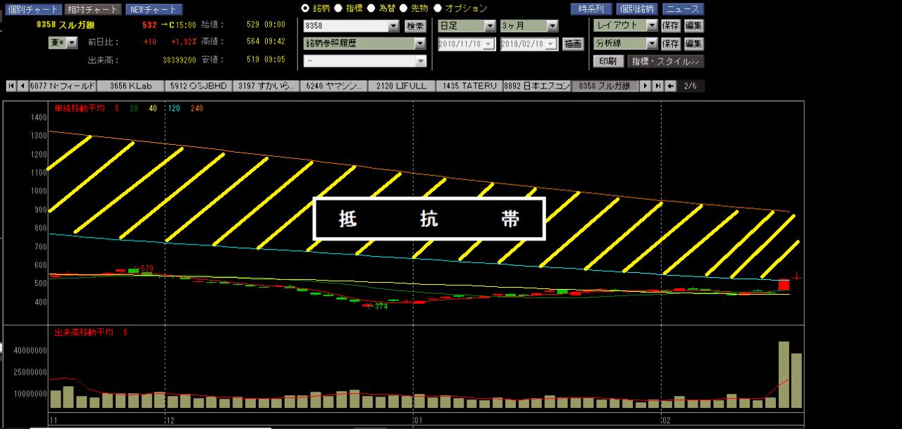 8358 - スルガ銀行(株) ケロゲロリ☆  ひさしぶりでアリマスw☆  やっと、500円まで戻ってきても、すぐに売られるでアリマ