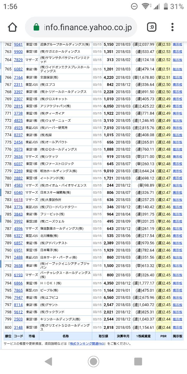3776 - (株)ブロードバンドタワー 感謝とありがとう様 貴重な情報、ありがとうございます。藤原社長が重視されているのがPBRであるとのこ