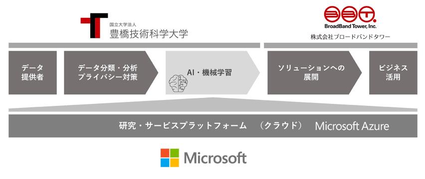 3776 - (株)ブロードバンドタワー マイクロソフトと深く関わってるね。