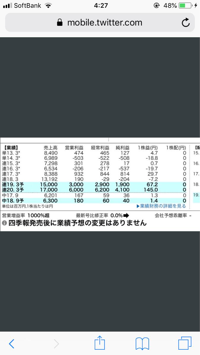 6033 - (株)エクストリーム 某ドリコムの四季報は、前にこんなん出たよ 実際は2019年3月期3Qは10億以上の赤字予測やな 四季