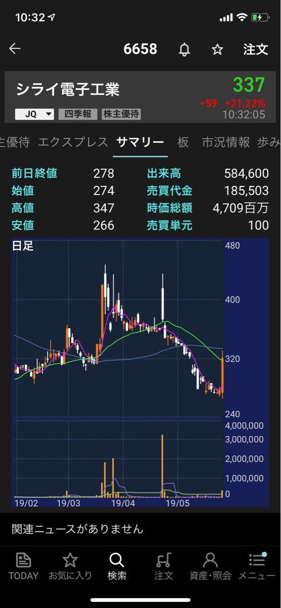 ピストン西沢とhinaの投資部屋 https://twitter.com/poke_times/status/113354526790