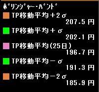 8585 - (株)オリエントコーポレーション 207円 or 208円 ベスト