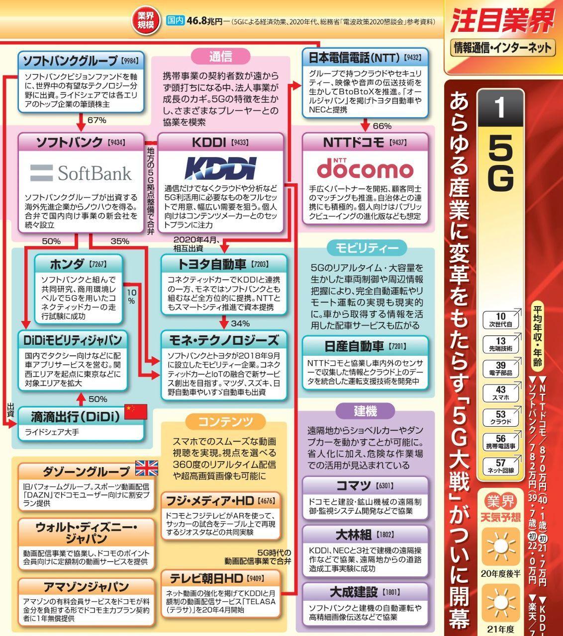 くるみぱん3 5G